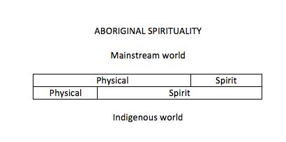 aboriginal-spirituality